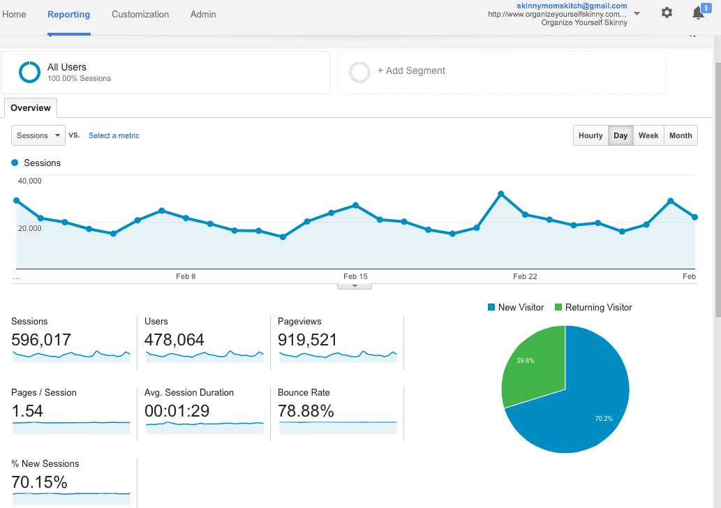Blog Income and Traffic Report